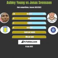 Ashley Young vs Jonas Svensson h2h player stats