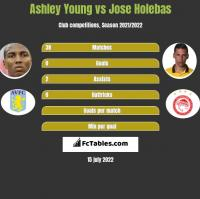 Ashley Young vs Jose Holebas h2h player stats