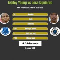 Ashley Young vs Jose Izquierdo h2h player stats