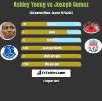 Ashley Young vs Joseph Gomez h2h player stats