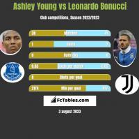 Ashley Young vs Leonardo Bonucci h2h player stats