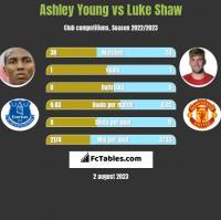 Ashley Young vs Luke Shaw h2h player stats