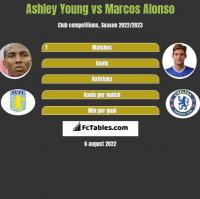 Ashley Young vs Marcos Alonso h2h player stats