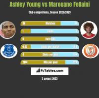 Ashley Young vs Marouane Fellaini h2h player stats