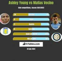 Ashley Young vs Matias Vecino h2h player stats