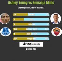 Ashley Young vs Nemanja Matic h2h player stats
