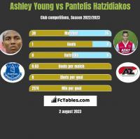 Ashley Young vs Pantelis Hatzidiakos h2h player stats