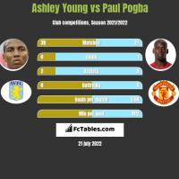 Ashley Young vs Paul Pogba h2h player stats
