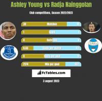 Ashley Young vs Radja Nainggolan h2h player stats