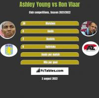 Ashley Young vs Ron Vlaar h2h player stats