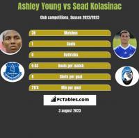 Ashley Young vs Sead Kolasinac h2h player stats