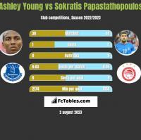 Ashley Young vs Sokratis Papastathopoulos h2h player stats