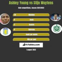 Ashley Young vs Stijn Wuytens h2h player stats