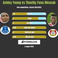 Ashley Young vs Timothy Fosu-Mensah h2h player stats