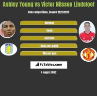 Ashley Young vs Victor Nilsson Lindeloef h2h player stats