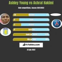 Ashley Young vs Achraf Hakimi h2h player stats