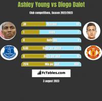 Ashley Young vs Diogo Dalot h2h player stats