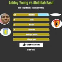 Ashley Young vs Abdallah Basit h2h player stats