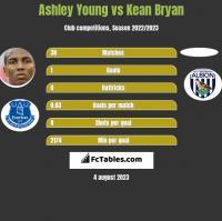 Ashley Young vs Kean Bryan h2h player stats