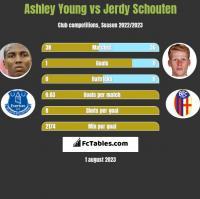 Ashley Young vs Jerdy Schouten h2h player stats