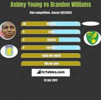 Ashley Young vs Brandon Williams h2h player stats