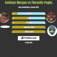 Ashtone Morgan vs Florentin Pogba h2h player stats