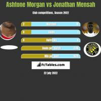 Ashtone Morgan vs Jonathan Mensah h2h player stats