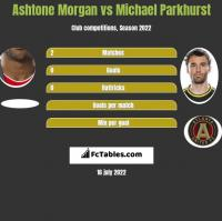 Ashtone Morgan vs Michael Parkhurst h2h player stats