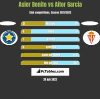 Asier Benito vs Aitor Garcia h2h player stats