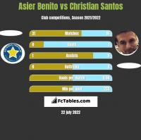 Asier Benito vs Christian Santos h2h player stats