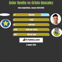 Asier Benito vs Cristo Gonzalez h2h player stats