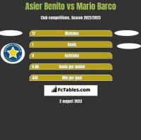 Asier Benito vs Mario Barco h2h player stats