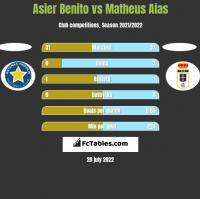 Asier Benito vs Matheus Aias h2h player stats