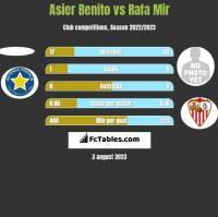 Asier Benito vs Rafa Mir h2h player stats