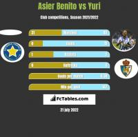 Asier Benito vs Yuri h2h player stats