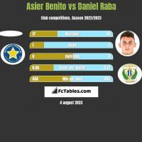 Asier Benito vs Daniel Raba h2h player stats