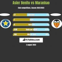 Asier Benito vs Maranhao h2h player stats