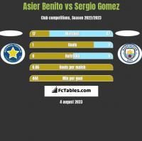 Asier Benito vs Sergio Gomez h2h player stats