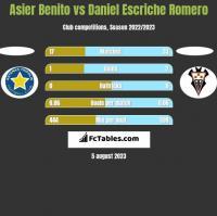 Asier Benito vs Daniel Escriche Romero h2h player stats