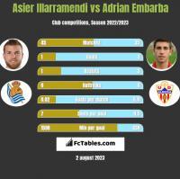 Asier Illarramendi vs Adrian Embarba h2h player stats