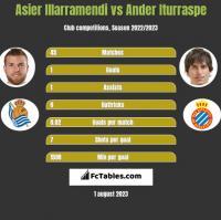 Asier Illarramendi vs Ander Iturraspe h2h player stats