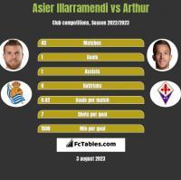 Asier Illarramendi vs Arthur h2h player stats