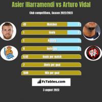 Asier Illarramendi vs Arturo Vidal h2h player stats