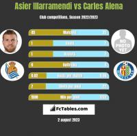 Asier Illarramendi vs Carles Alena h2h player stats