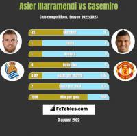 Asier Illarramendi vs Casemiro h2h player stats
