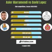 Asier Illarramendi vs David Lopez h2h player stats