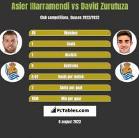 Asier Illarramendi vs David Zurutuza h2h player stats
