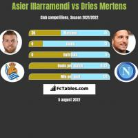 Asier Illarramendi vs Dries Mertens h2h player stats