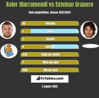 Asier Illarramendi vs Esteban Granero h2h player stats