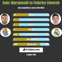 Asier Illarramendi vs Federico Valverde h2h player stats